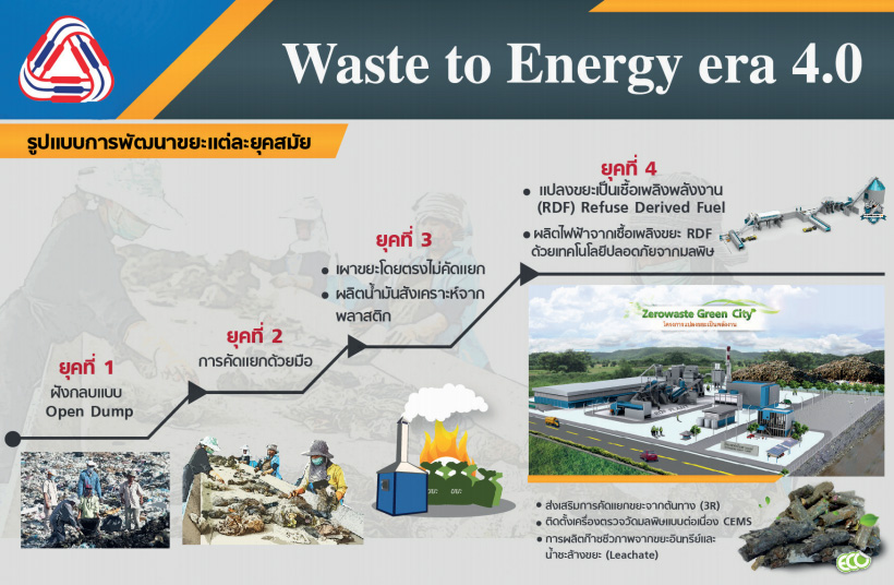 Waste to Energy 4.0