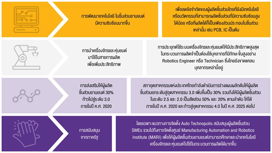 ความท้าทายของผู้ประกอบการยานยนต์ไทย