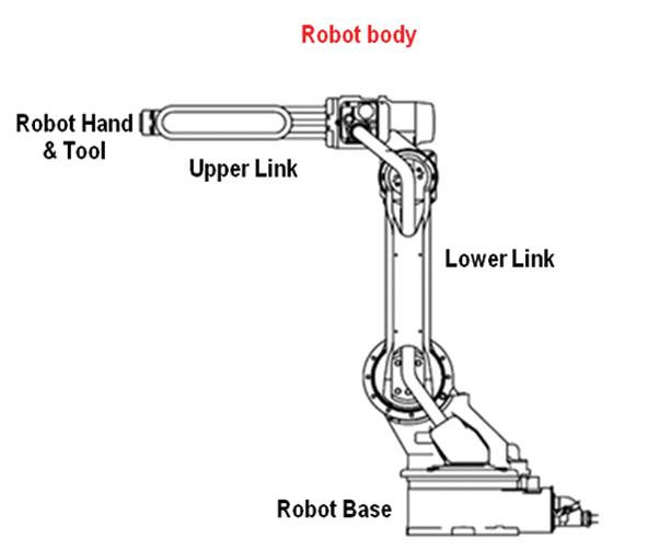 แสดงโครงสร้างของ Link หรือท่อนแขนของตัวหุ่นยนต์