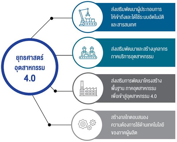 ยุทธศาสตร์อุตสาหกรรม 4.0
