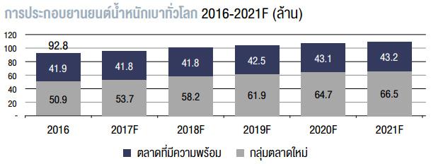 การประกอบยานยนต์น้ำหนักเบาทั่วโลก 2016-2021F (ล้าน)
