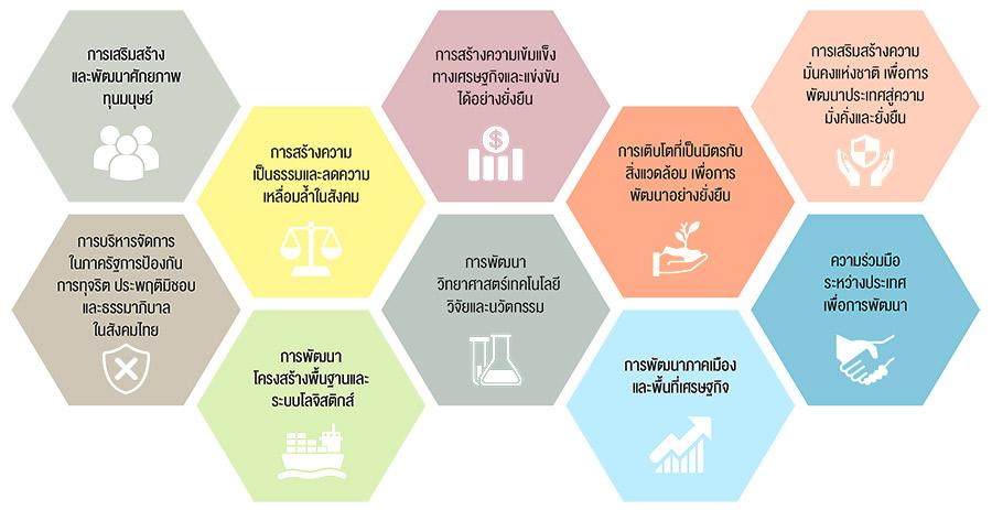10 ยุทธศาสตร์ในการพัฒนาประเทศ