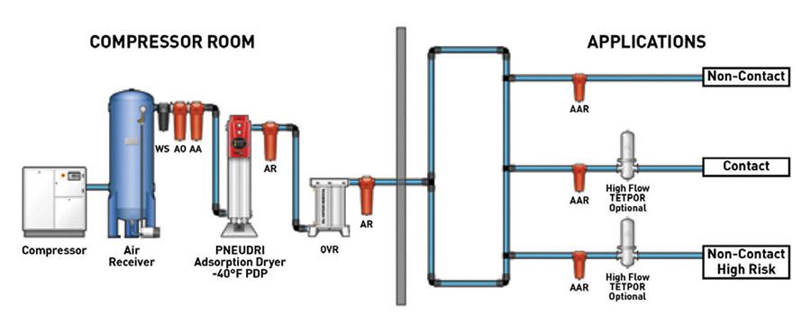 ตัวอย่างระบบที่มีศักยภาพในการจัดการกับสิ่งปนเปื้อน