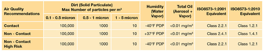 ตารางแสดงค่าแนะนำสำหรับคุณภาพอากาศในเงื่อนไขต่างๆ