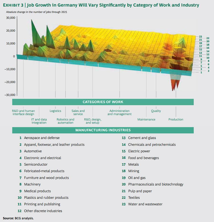 กราฟแสดงอัตราการเติบโตของการจ้างงานในประเทศเยอรมนี แบ่งตามรูปแบบของงานและกลุ่มอุตสาหกรรม
