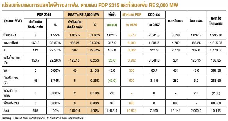 เปรียบเทียบแผนการผลิตไฟฟ้าของ กฟผ. ตามแผน PDP 2015 และที่เสนอเพิ่ม RE 2,000 MW