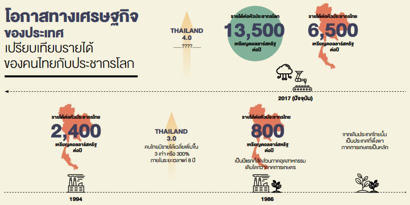 โอกาสทางเศรษฐกิจของประเทศเปรียบเทียบรายได้ของคนไทยกับประชากรโลก