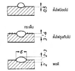 ลักษณะภาพตัดรอยเชื่อมด้วยไฟเชื่อมต่างๆ กัน