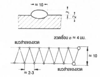 การส่ายลวดเชื่อมเพื่อสร้างแนวเชื่อมวงกว้าง 10 มม.