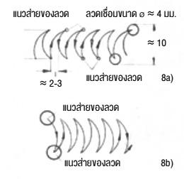 การส่ายลวดเชื่อมไม่หุ้มฟลักซ์ 8a) และหุ้มฟลักซ์หนา 8b)