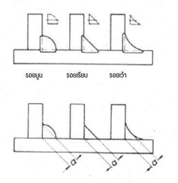 รูปแบบต่างๆ ของรอยเชื่อมเข้ามุม