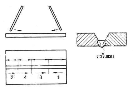 ลำดับการเชื่อมตะเข็บแรกในการฝึกเชื่อมต่อชนร่อง V