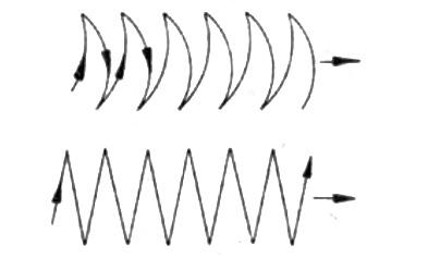 วิธีการเดินลวดเชื่อมแบบส่ายวาดโค้ง และซิกแซกสำหรับการเชื่อมพอก