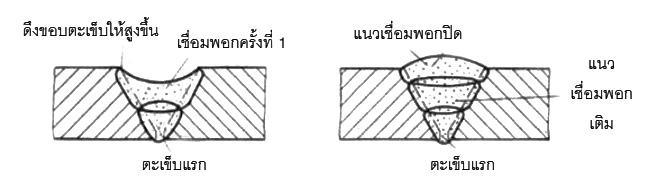 ภาพตัดแสดงให้เห็นถึงรอยเชื่อมตะเข็บแรกกับการเชื่อมที่ดี