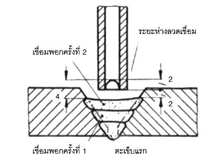แนวโครงสร้างการเชื่อมร่อง V