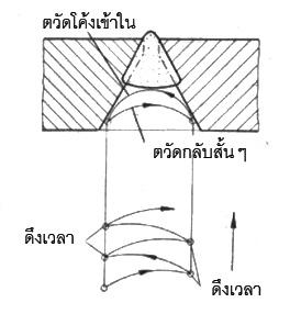 การเดินลวดเชื่อม a) ในแนวราบ b) ในแนวตั้ง