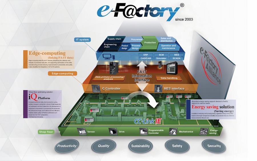 ระบบ e-Factory