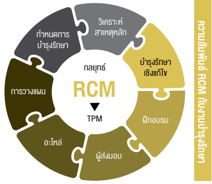 ความสัมพันธ์ RCM กับงานบำรุงรักษา