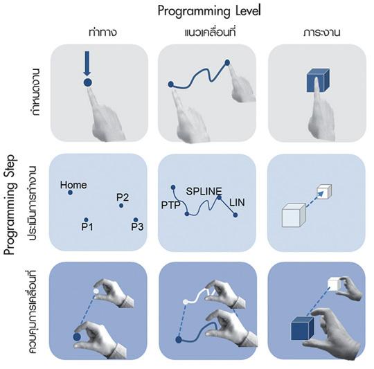 โครงสร้างแบบโมดูลของ Spatial Programming System พร้อม Programming Level และ Programming Step ที่รองรับการทำงาน