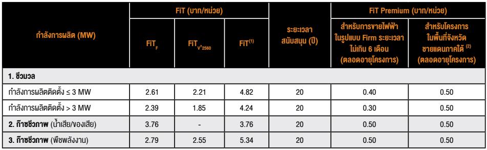 อัตรารับซื้อไฟฟ้าจากพลังงานหมุนเวียนในรูปแบบ FiT Semi-Firm สำหรับ VSPP