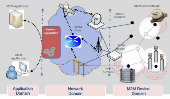Architecture of M2M system