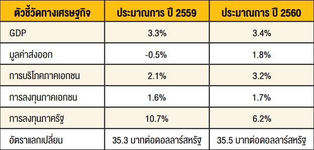 ปัจจัยสนับสนุน เศรษฐกิจไทยปี พ.ศ. 2560
