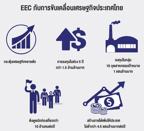 EEC กับการขับเคลื่อนเศรษฐกิจประเทศไทย