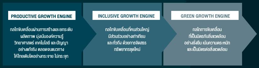 การขับเคลื่อน 'ประเทศไทย 4.0'