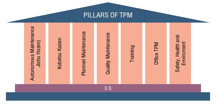 เสาหลักสนับสนุน TPM
