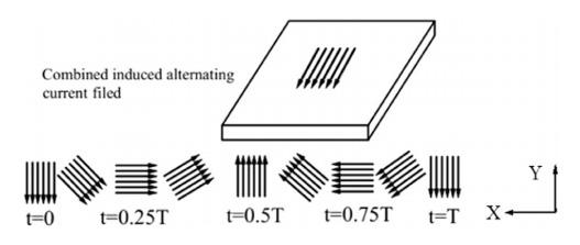 การเปรียบเทียบเวลาการเปลี่ยนแปลงเส้นแรงไฟฟ้า (พิกัดแกน X) กับพิกัดแกน Z