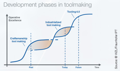 Development phases in toolmaking
