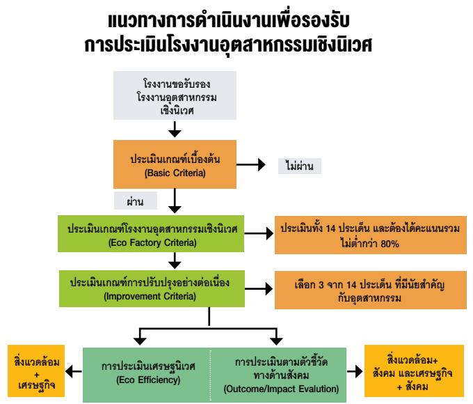แนวทางการดำเนินงานเพื่อรองรับการประเมินโรงงานอุตสาหกรรมเชิงนิเวศ