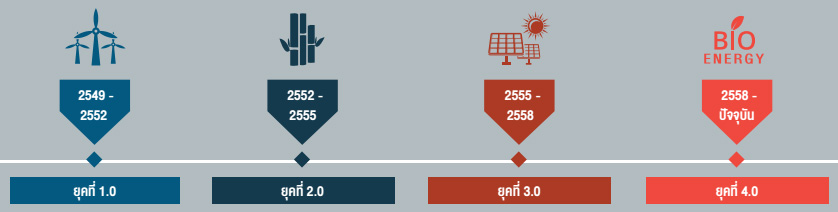 พลังงานทดแทน 4.0 Renewable Energy 4.0