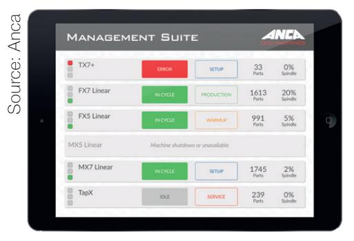 หน้าจอควบคุมของ Management Suite