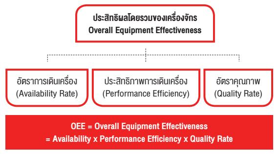 OEE = Overall Equipment Effectiveness หรือ ประสิทธิผลโดยรวมของเครื่องจักรอุปกรณ์