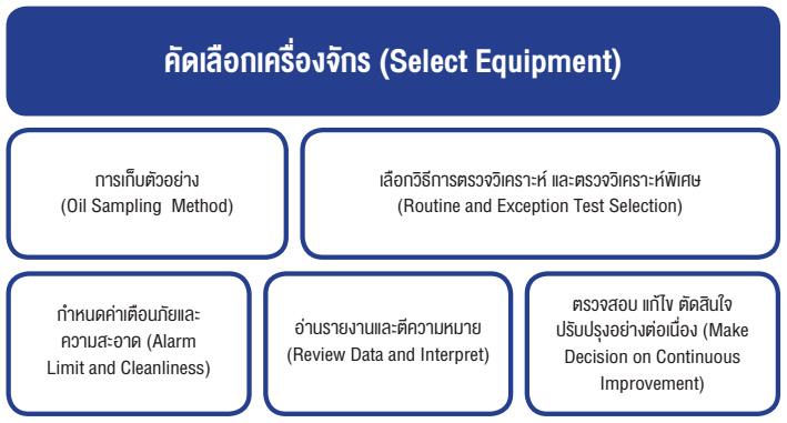 คัดเลือกเครื่องจักร (Select Equipment)