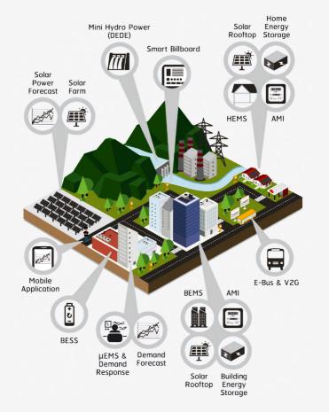 โครงการนำร่องการพัฒนาระบบ SMART GRID โครงข่ายอำเภอเมือง จังหวัดแม่ฮ่องสอน