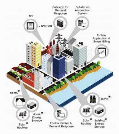 โครงการพัฒนาโครงข่าย SMART GRID ในพื้นที่เมืองพัทยำ จังหวัดชลบุรี