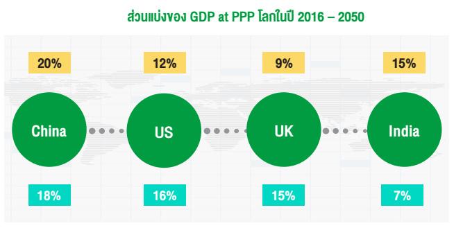 ส่วนแบ่งของ GDP at PPP โลกในปี 2016 – 2050