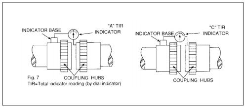 ชุดเครื่องมือตรวจวัด เพื่อบ่งชี้ระยะของการเยื้องศูนย์ของแกนเพลสมอเตอร์
