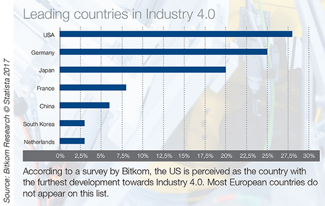 Leading countries in Industry 4.0
