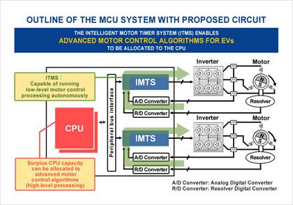 MCU ที่ได้รับการพัฒนา