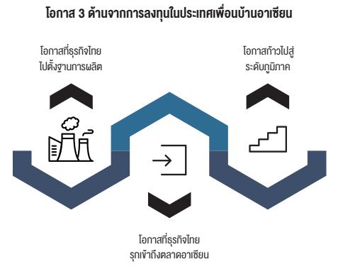 โอกาสในการลงทุนของผู้ประกอบการไทยในอาเซียน