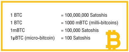 หน่วยเงิน Bitcoin