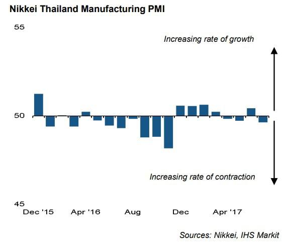 ดัชนีอุตสาหกรรมประเทศไทย ยังคงดิ่งลงอย่างต่อเนื่องในไตรมาสที่ 3