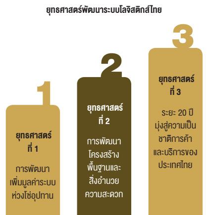 ยุทธศาสตร์พัฒนาระบบโลจิสติกส์ไทย