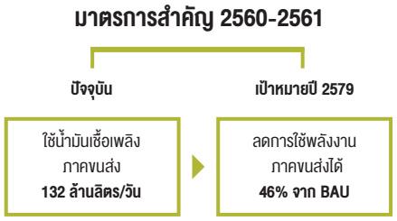 มาตรการสำคัญ 2560-2561