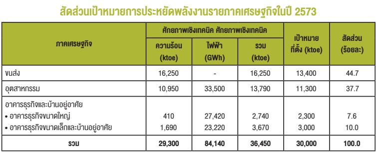 สัดส่วนเป้าหมายการประหยัดพลังงานรายภาคเศรษฐกิจในปี 2573