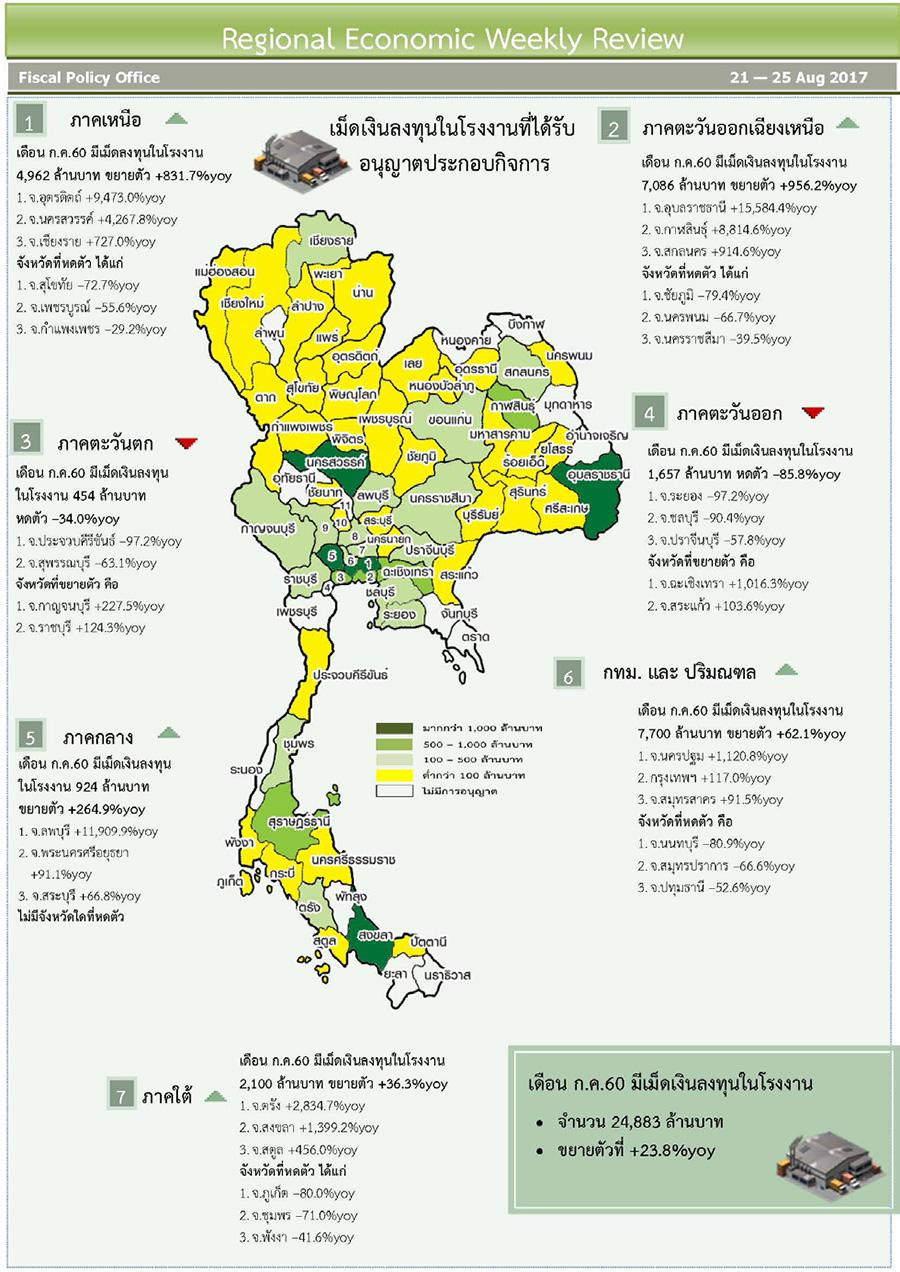 จับสัญญาณเศรษฐกิจอุตสาหกรรมไทย โค้งสุดท้ายปี' 60