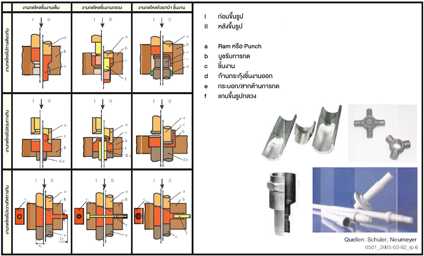 Technique of impact extrusion เทคนิคการทุบขึ้นรูปโลหะ - งานกดไหล